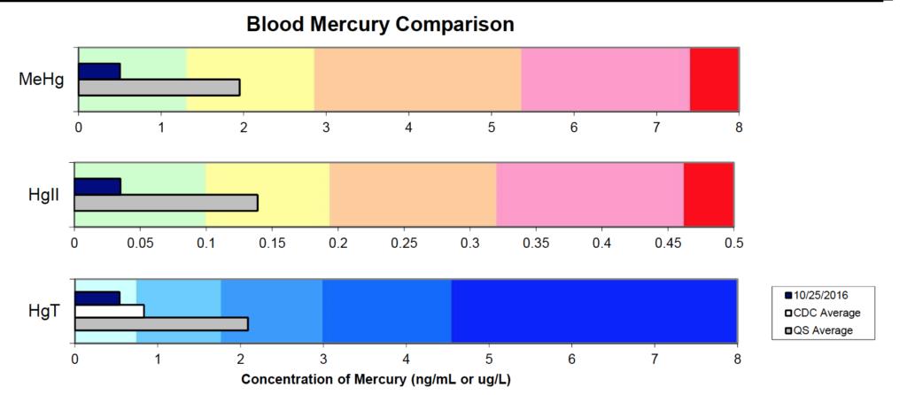 migraine headaches and mercury