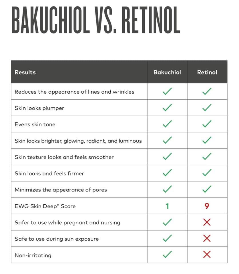 How bakuchiol compares to retinol. Countertime uses bakuchiol.
